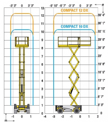 Haulotte Compact 10DX